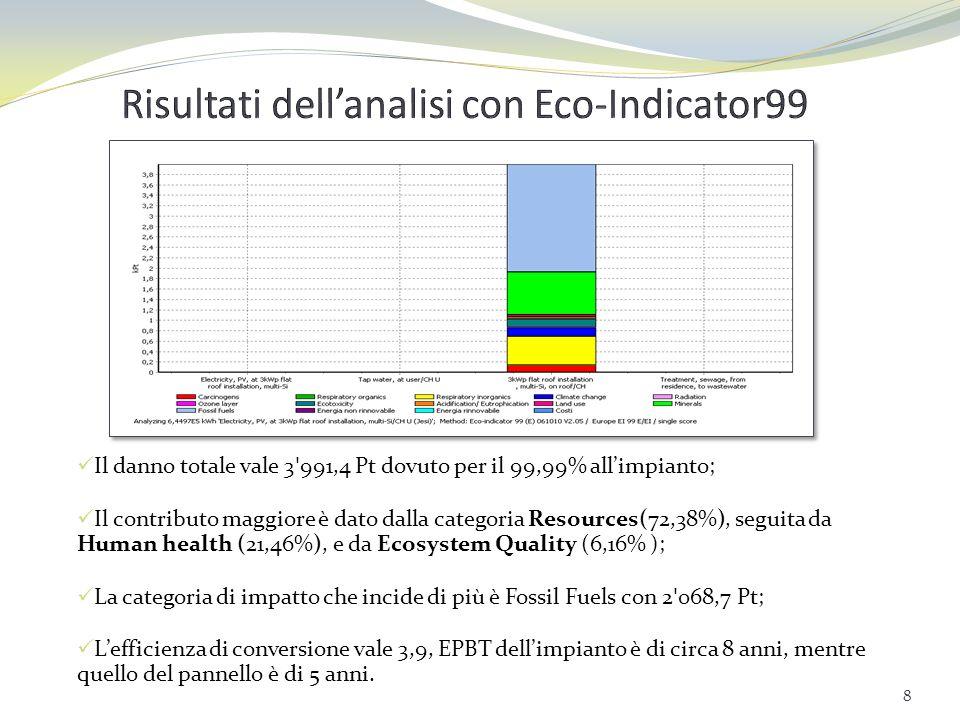 Risultati dell'analisi con Eco-Indicator99
