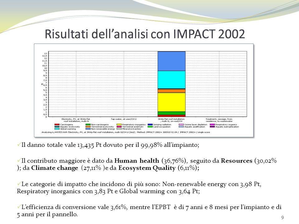 Risultati dell'analisi con IMPACT 2002