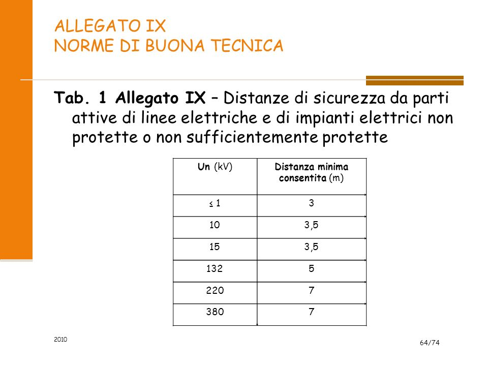 ALLEGATO IX NORME DI BUONA TECNICA