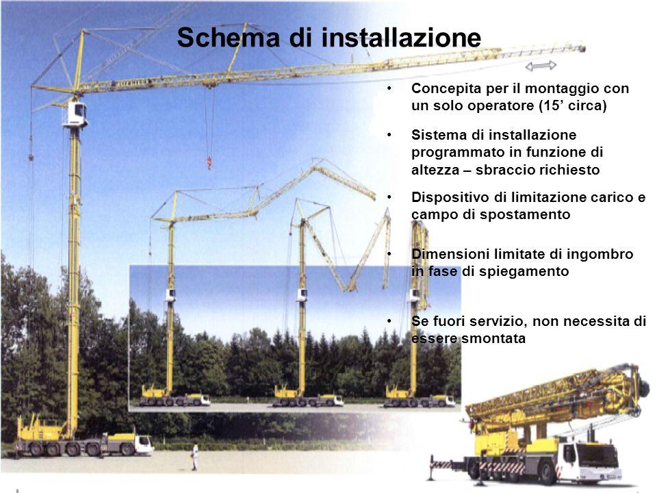 Schema di installazione