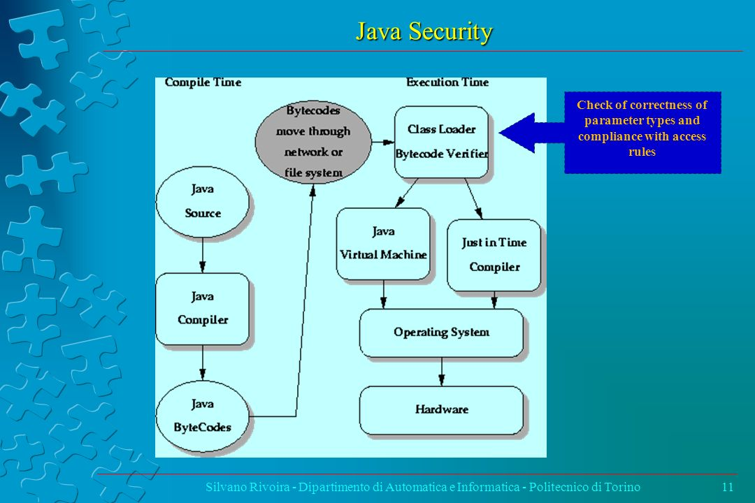 Java Security Check of correctness of parameter types and compliance with access rules.
