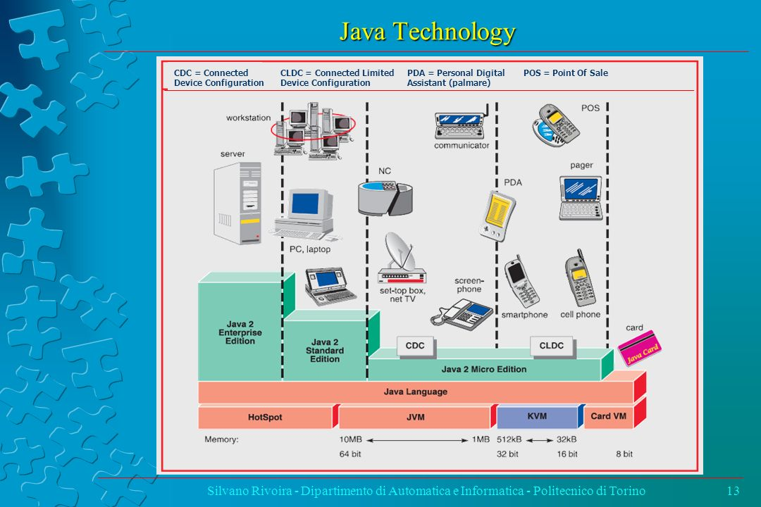 Java Technology CDC = Connected Device Configuration. CLDC = Connected Limited Device Configuration.