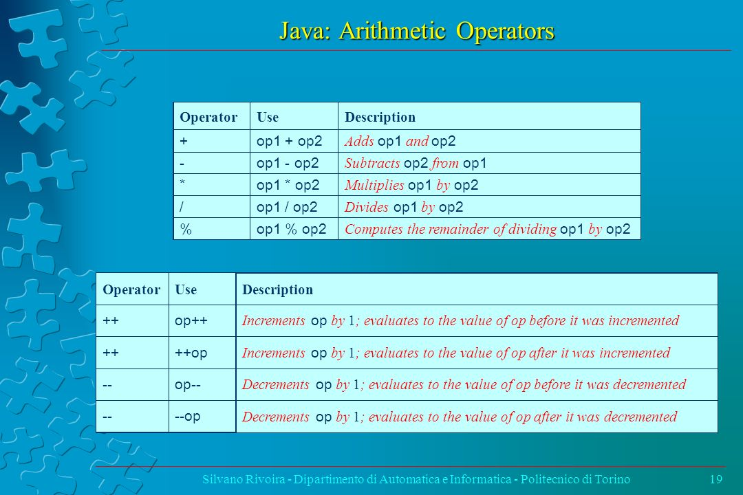 Java: Arithmetic Operators