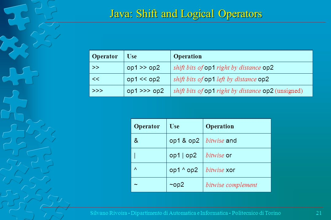 Java: Shift and Logical Operators