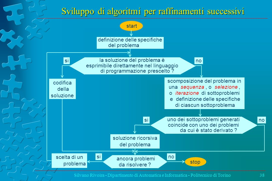 Sviluppo di algoritmi per raffinamenti successivi