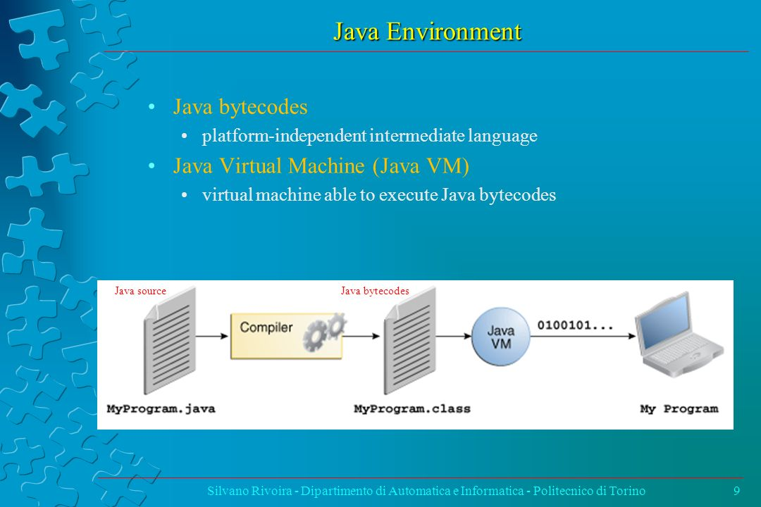 Java Environment Java bytecodes Java Virtual Machine (Java VM)
