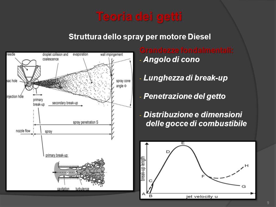 Struttura dello spray per motore Diesel