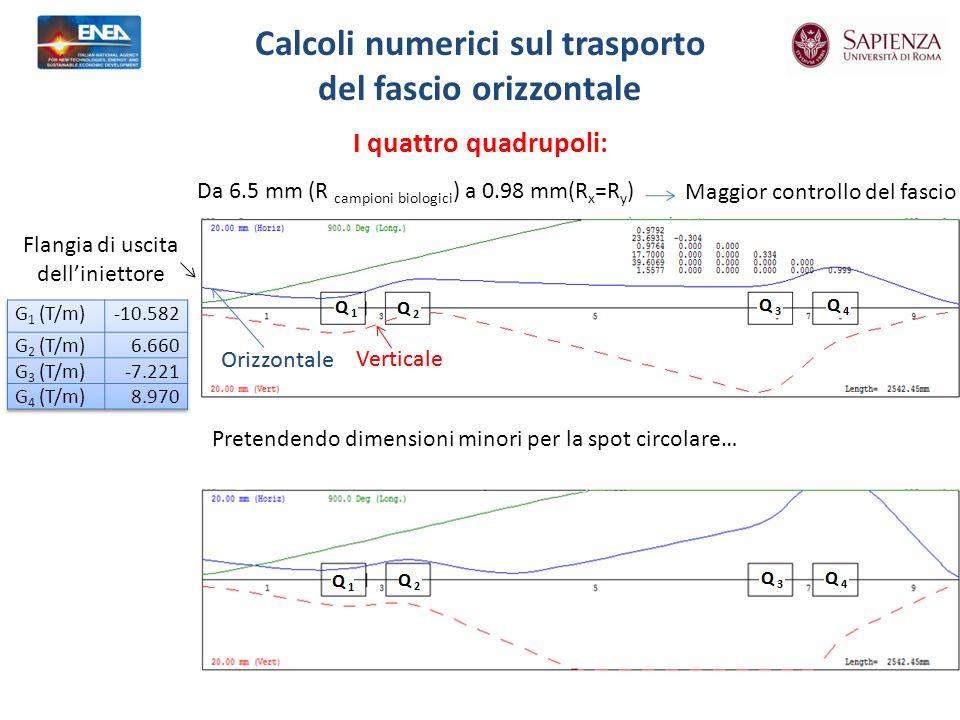 Calcoli numerici sul trasporto del fascio orizzontale