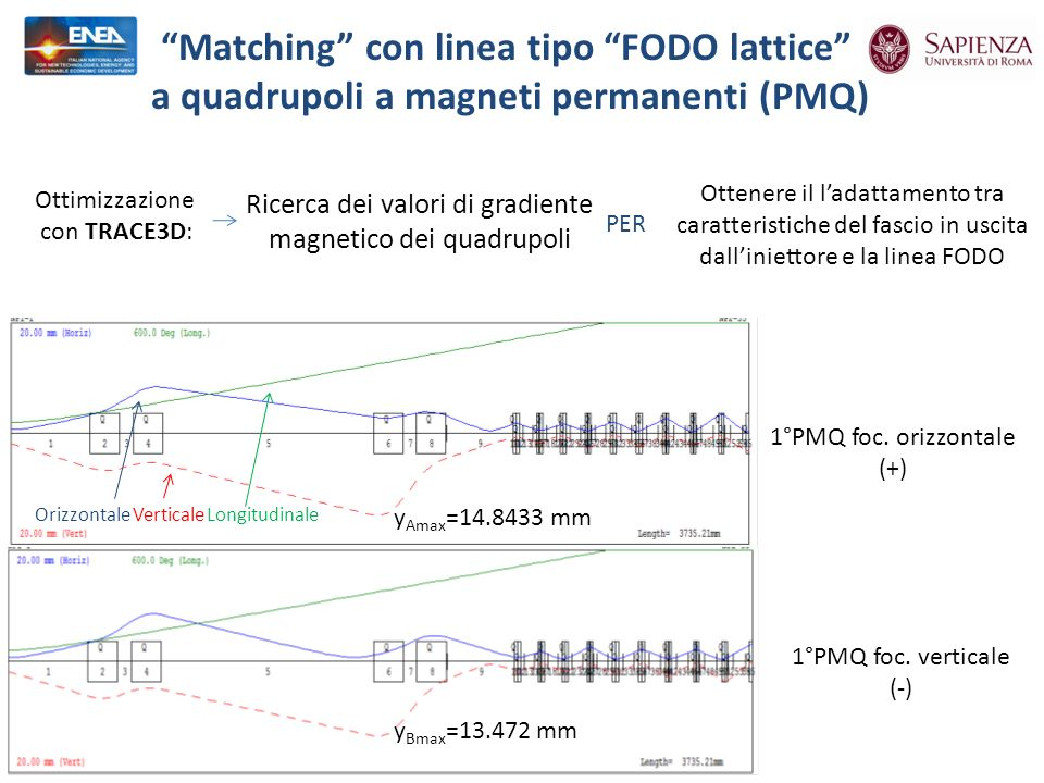 Matching con linea tipo FODO lattice