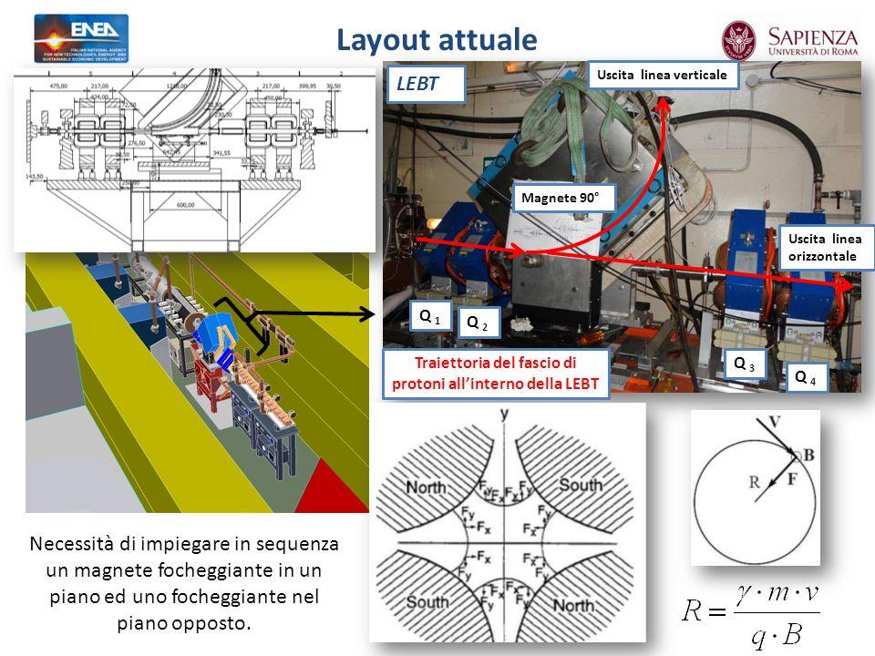 Traiettoria del fascio di protoni all'interno della LEBT
