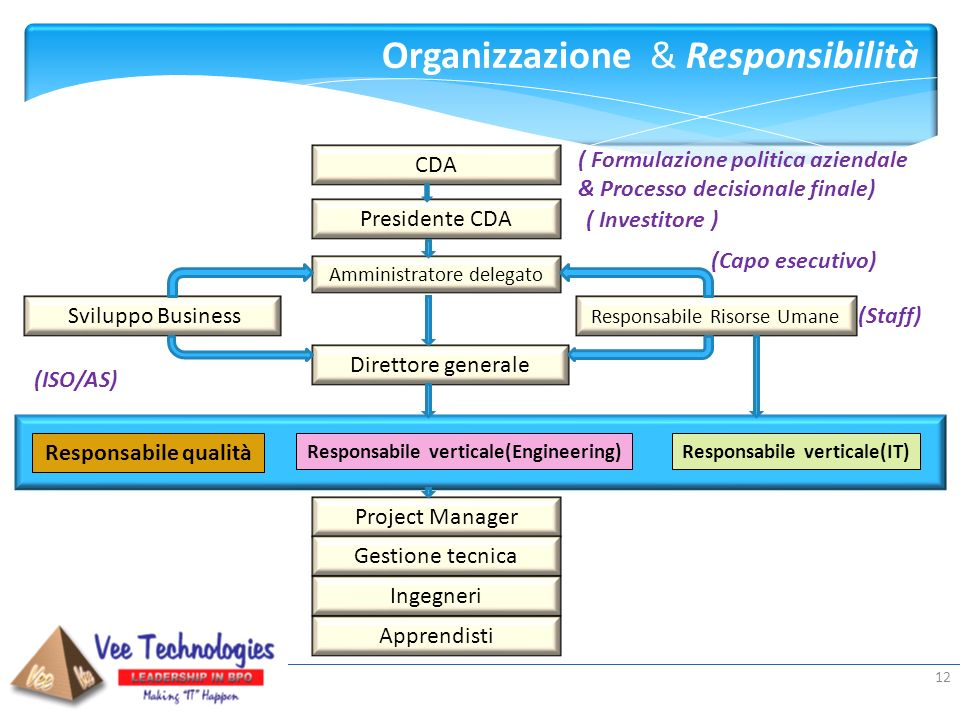 Responsabile verticale(Engineering) Responsabile verticale(IT)