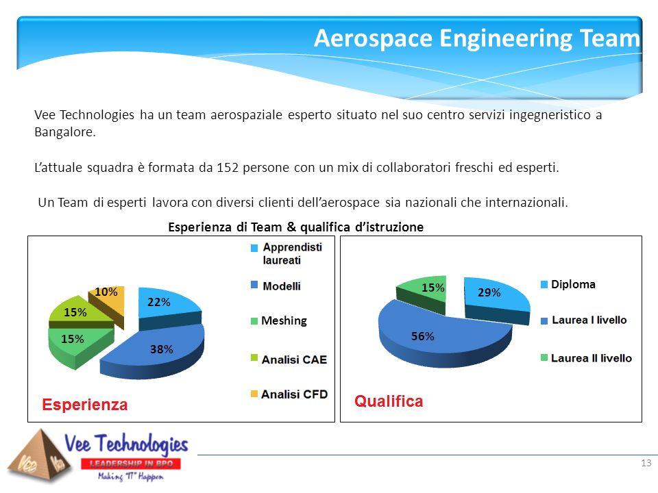 Aerospace Engineering Team