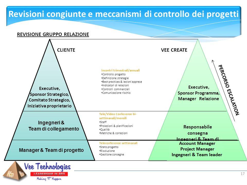 Revisioni congiunte e meccanismi di controllo dei progetti
