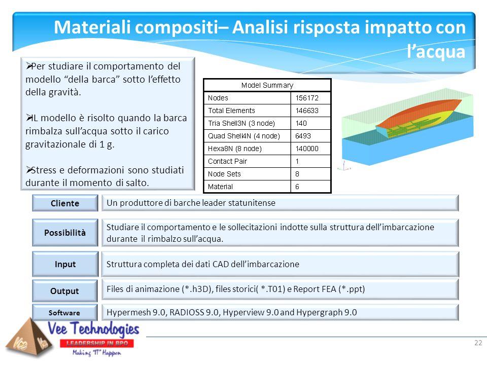 Materiali compositi– Analisi risposta impatto con l'acqua
