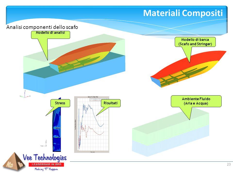 Materiali Compositi Analisi componenti dello scafo Modello di analisi
