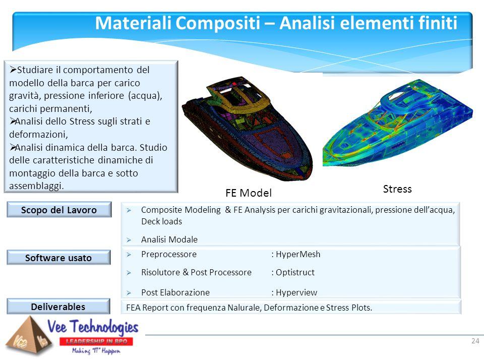 Materiali Compositi – Analisi elementi finiti