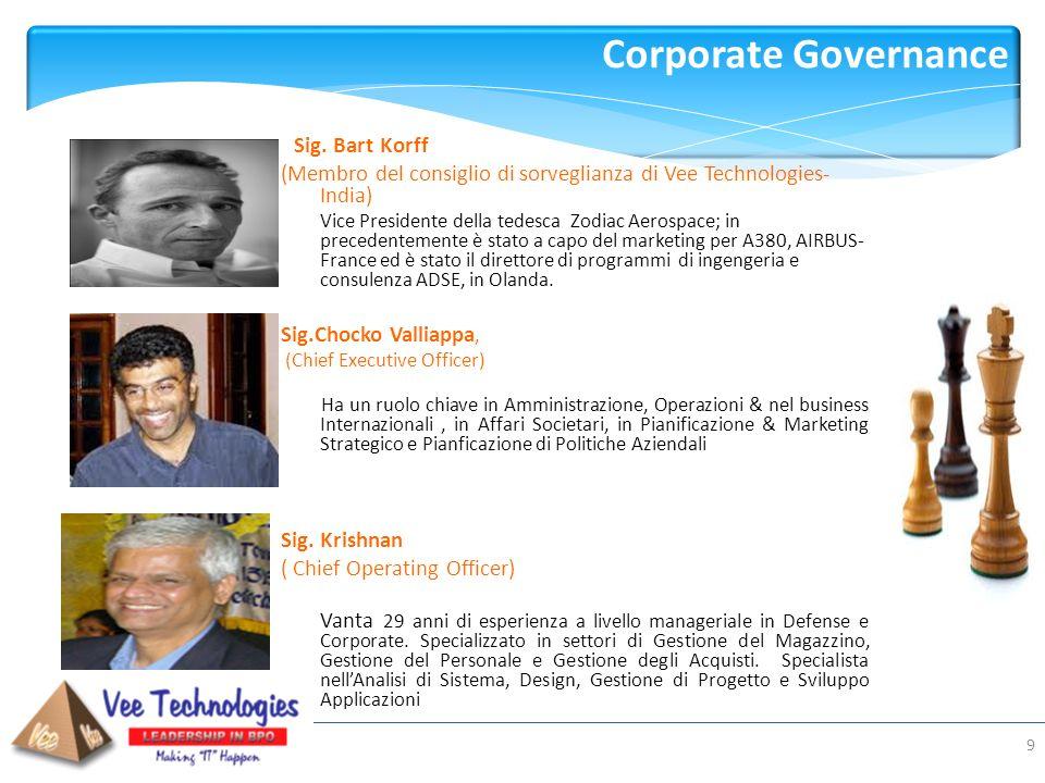 Corporate Governance Sig. Bart Korff. (Membro del consiglio di sorveglianza di Vee Technologies-India)