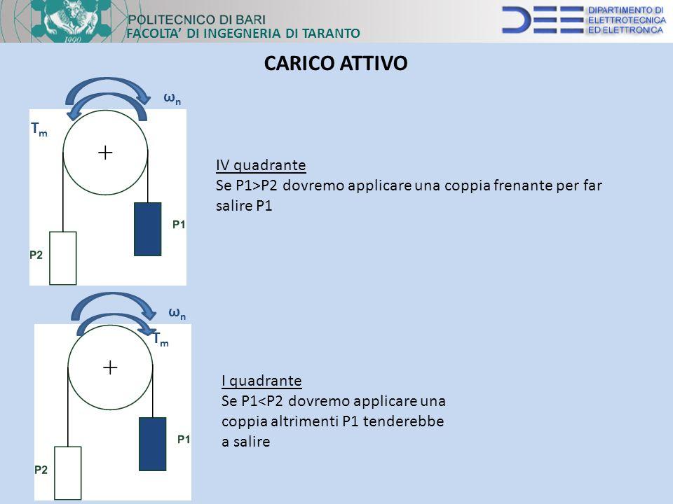 CARICO ATTIVO ωn Tm IV quadrante
