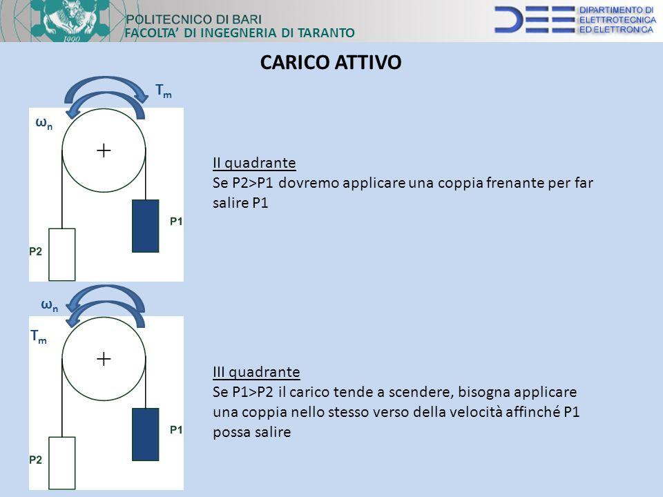 CARICO ATTIVO Tm ωn II quadrante