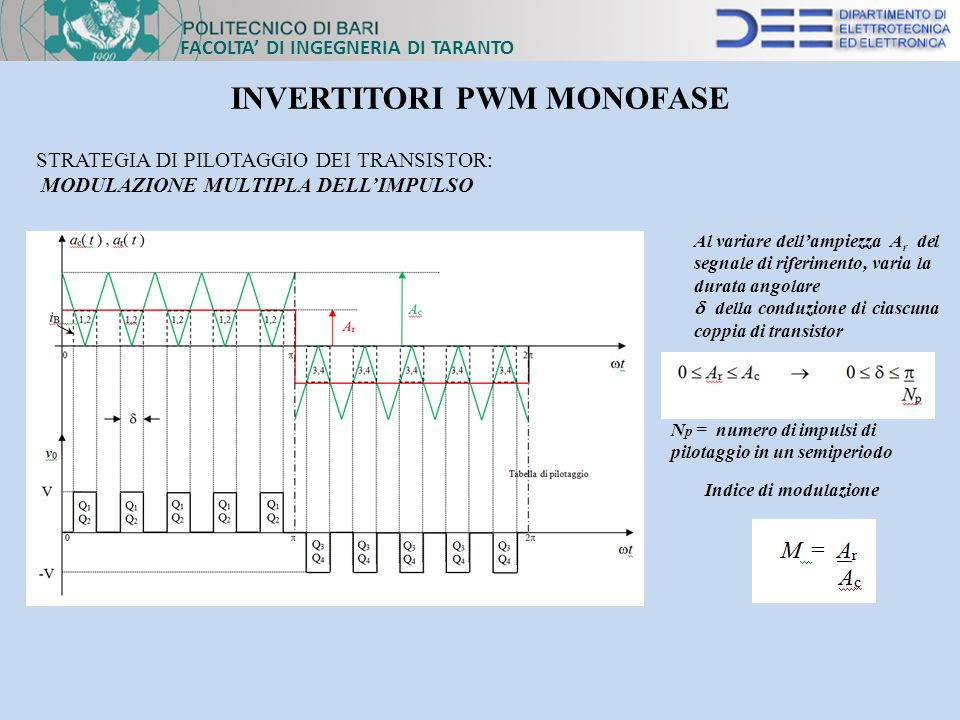 INVERTITORI PWM MONOFASE