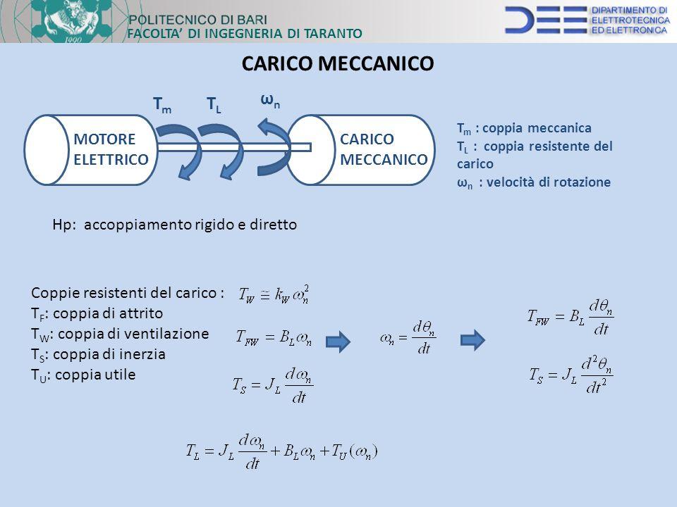 CARICO MECCANICO Tm TL ωn MOTOMMM MOTORE ELETTRICO CARICO MECCANICO