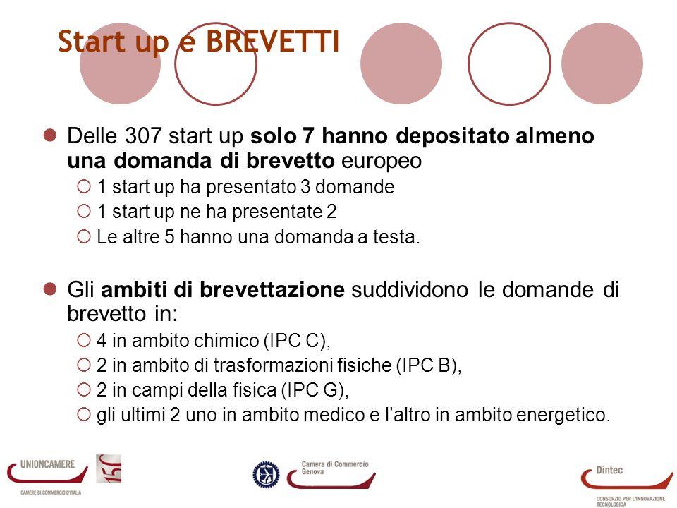 Start up e BREVETTI Delle 307 start up solo 7 hanno depositato almeno una domanda di brevetto europeo.