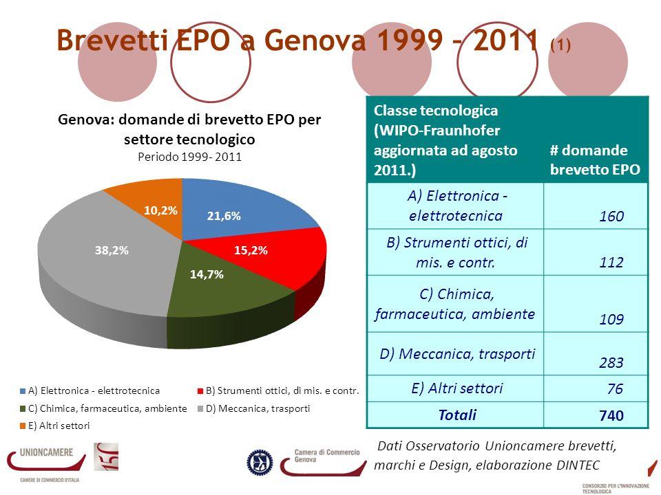 Brevetti EPO a Genova 1999 – 2011 (1)