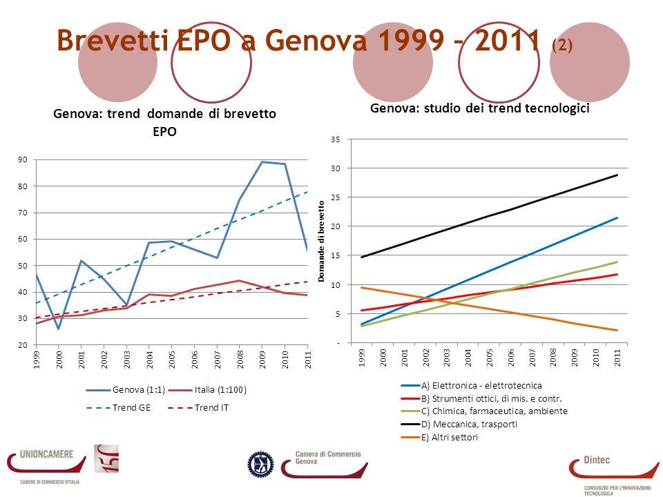 Brevetti EPO a Genova 1999 – 2011 (2)