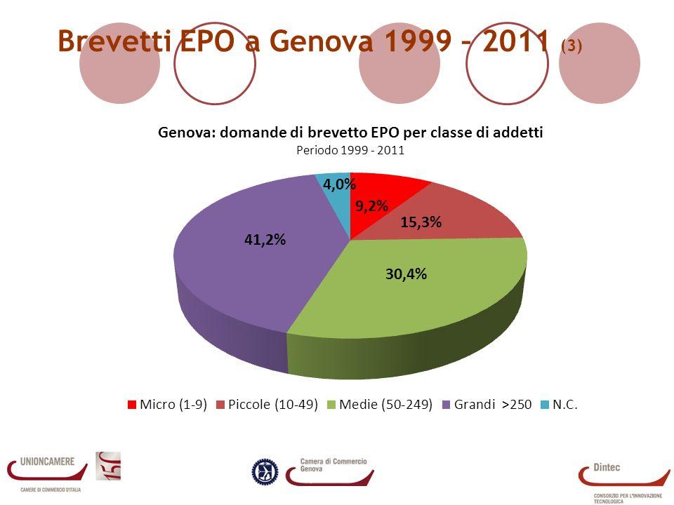 Brevetti EPO a Genova 1999 – 2011 (3)