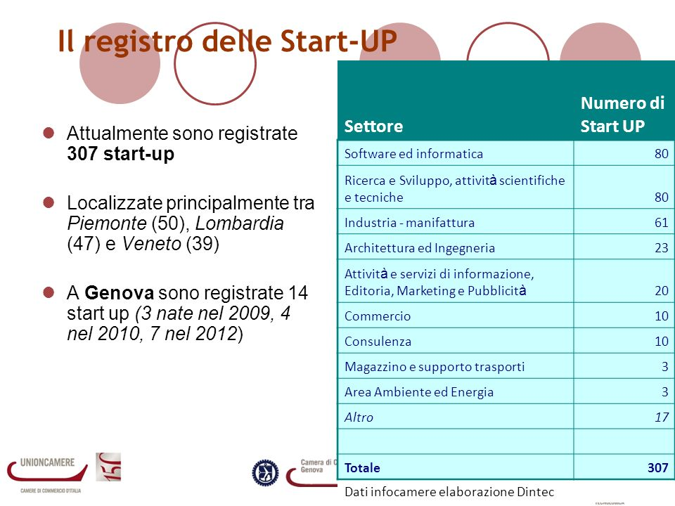 Il registro delle Start-UP