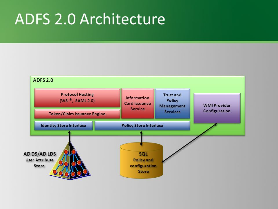 ADFS 2.0 Architecture ADFS 2.0 AD DS/AD LDS SQL Protocol Hosting
