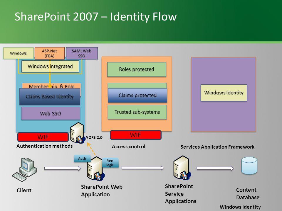 SharePoint 2007 – Identity Flow
