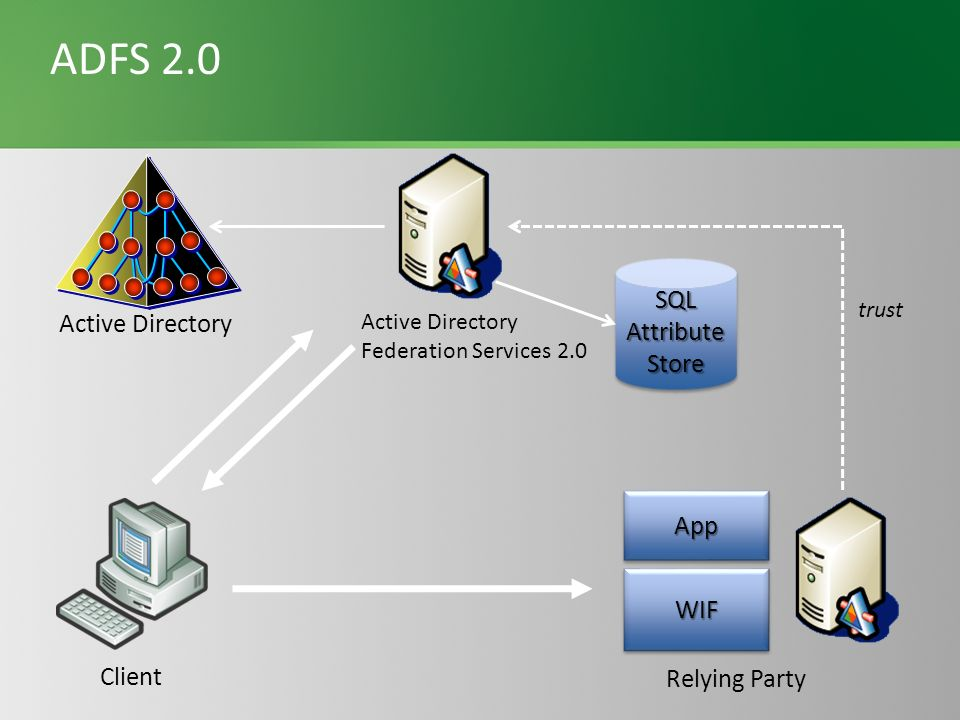 ADFS 2.0 SQL Attribute Active Directory Store App WIF Client