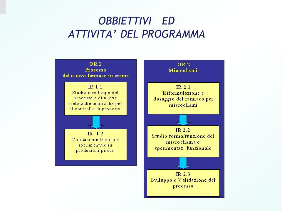 OBBIETTIVI ED ATTIVITA' DEL PROGRAMMA