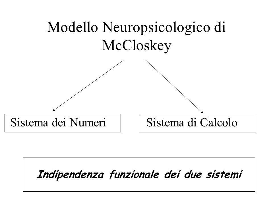 Modello Neuropsicologico di McCloskey