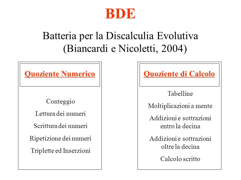 BDE Batteria per la Discalculia Evolutiva (Biancardi e Nicoletti, 2004) Quoziente Numerico. Quoziente di Calcolo.