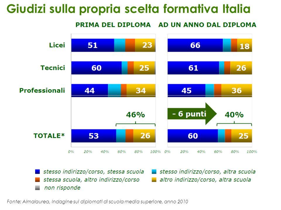Giudizi sulla propria scelta formativa Italia