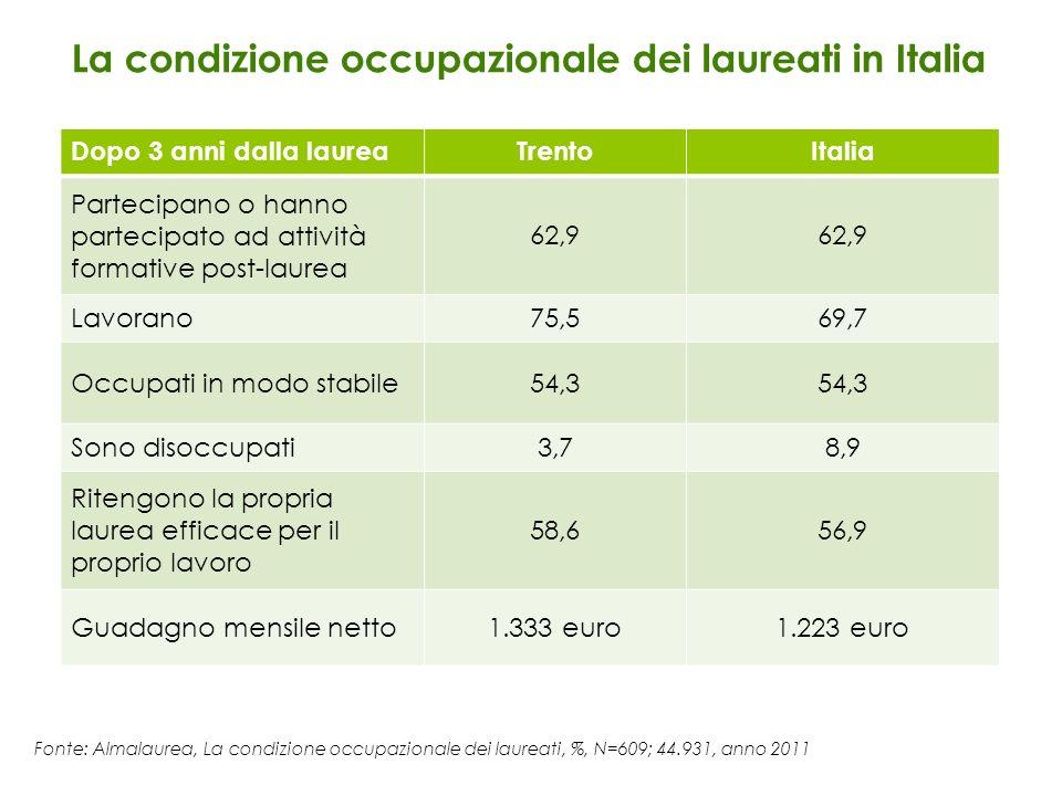 La condizione occupazionale dei laureati in Italia