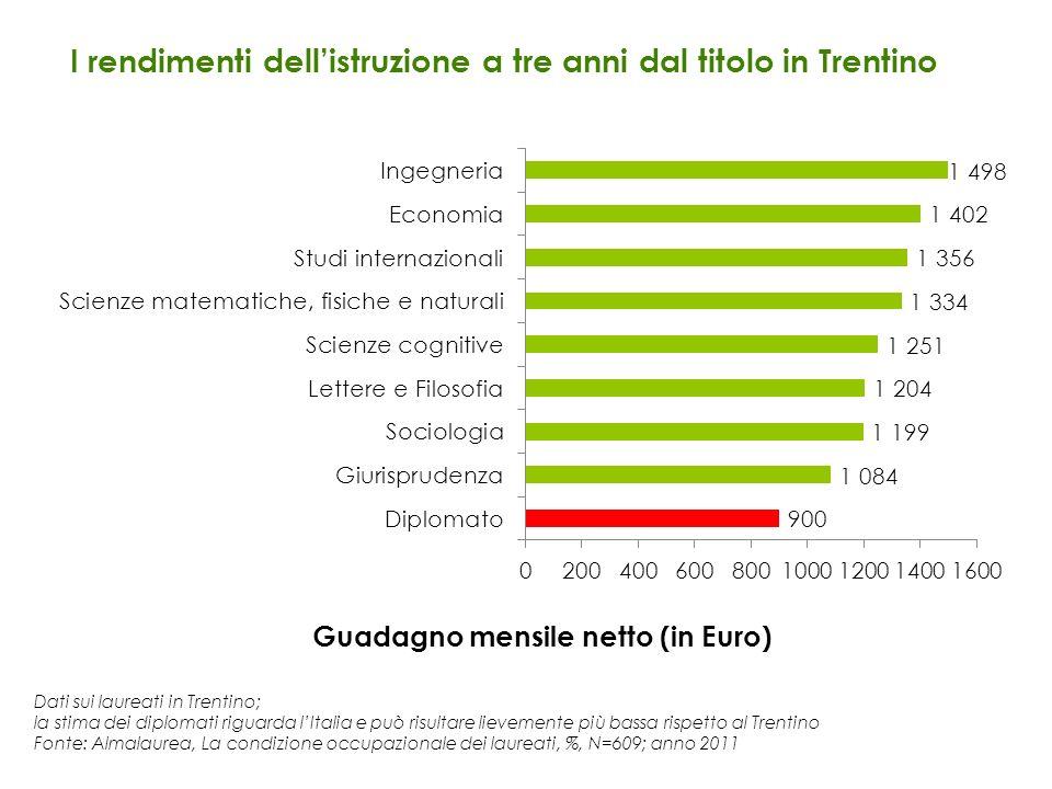 I rendimenti dell'istruzione a tre anni dal titolo in Trentino