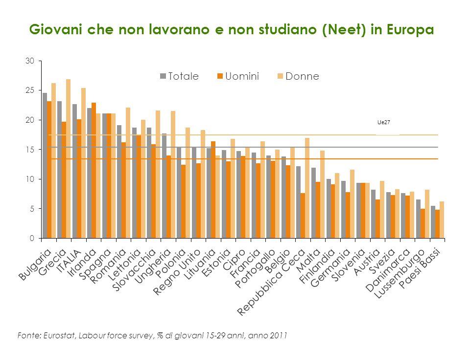 Giovani che non lavorano e non studiano (Neet) in Europa