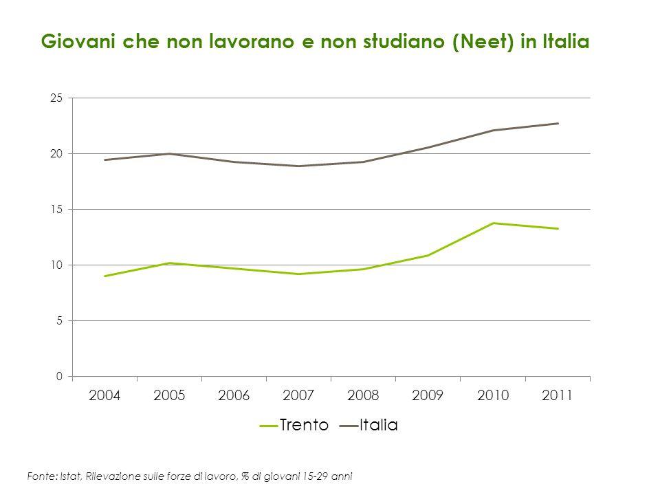 Giovani che non lavorano e non studiano (Neet) in Italia