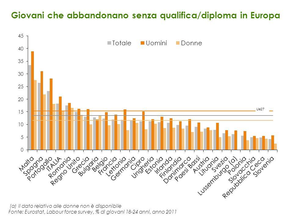 Giovani che abbandonano senza qualifica/diploma in Europa