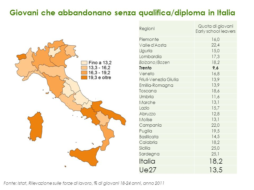 Quota di giovani Early school leavers