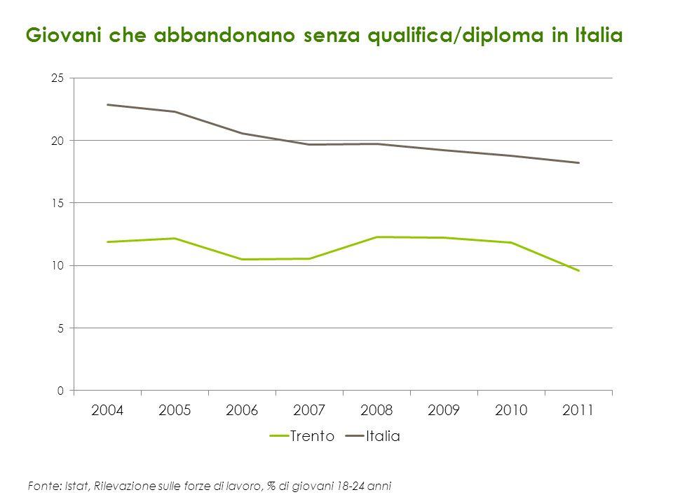 Giovani che abbandonano senza qualifica/diploma in Italia