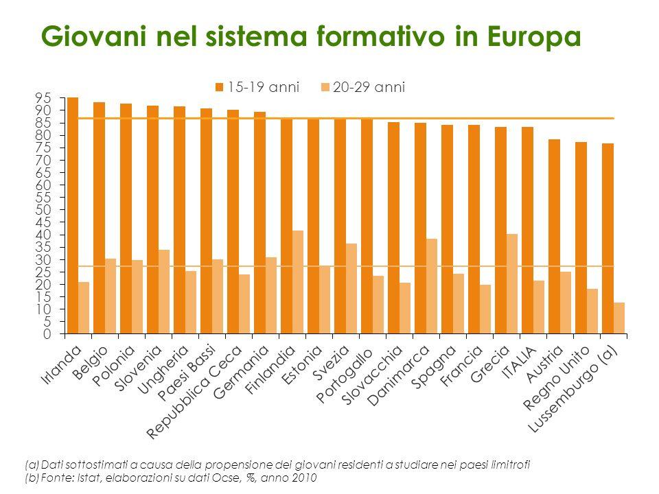 Giovani nel sistema formativo in Europa