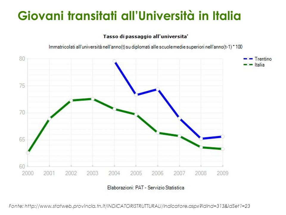 Giovani transitati all'Università in Italia