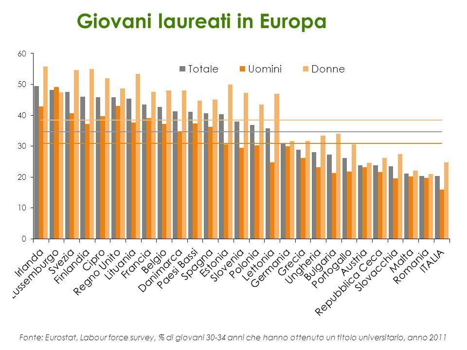 Giovani laureati in Europa