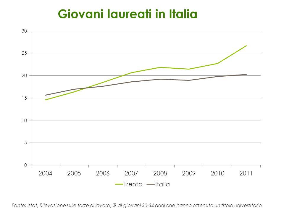 Giovani laureati in Italia