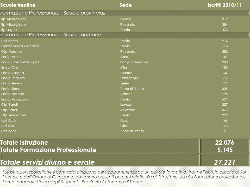 Totale servizi diurno e serale 27.221