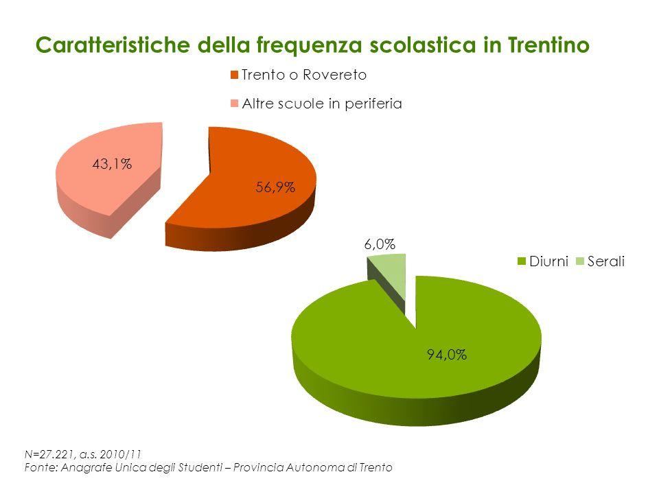 Caratteristiche della frequenza scolastica in Trentino